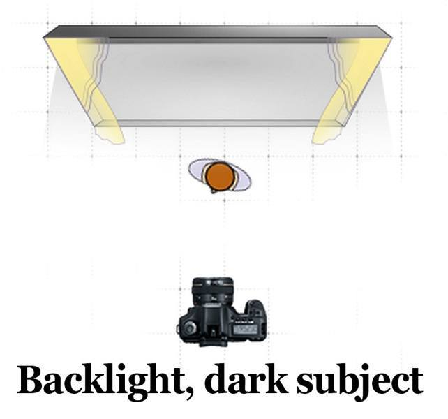 Backlighting diagram dark subject