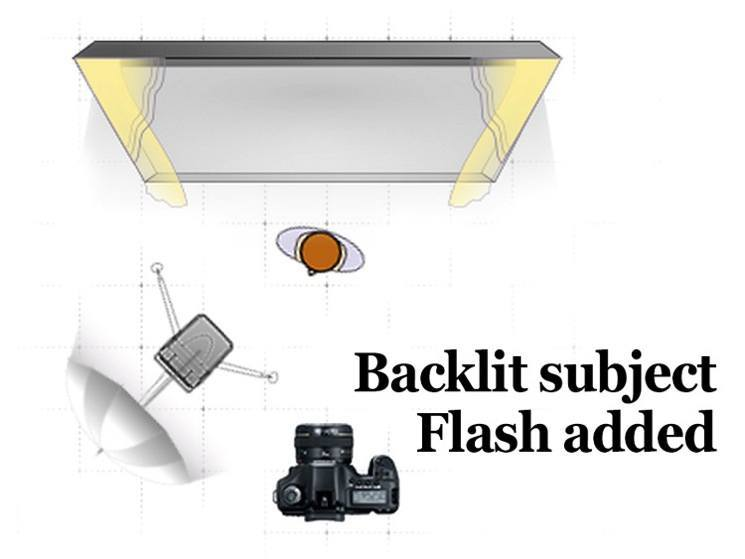 Backlighting diagram flash added