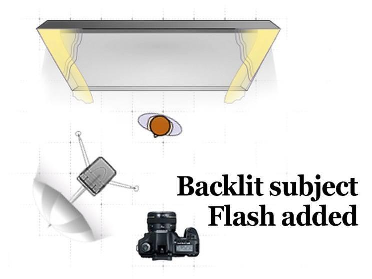 Backlighting diagram flash added