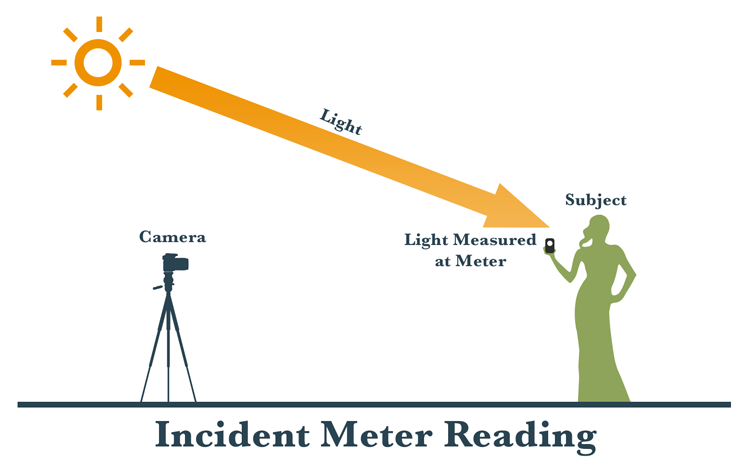 The Difference Between Reflective and Incident Metering and How They Work