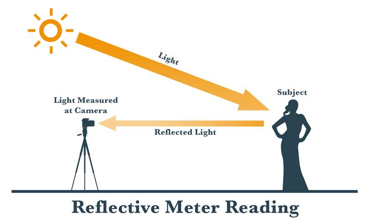 Reflective Metering 750