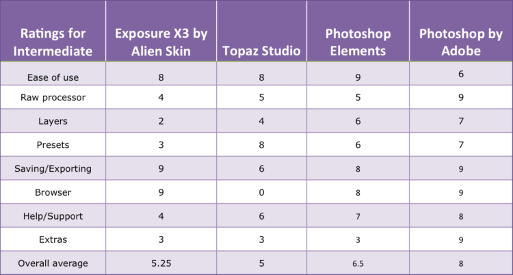 intermediate ratings for the photo editing software