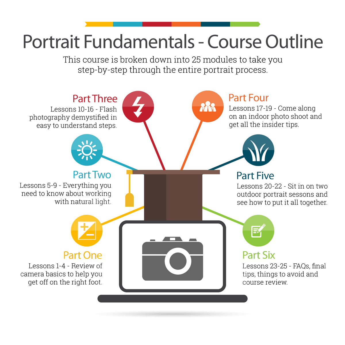 Portrait photography online course outline