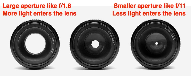 three camera lenses showing a larger aperture through smaller apture and how much light gets to sensor
