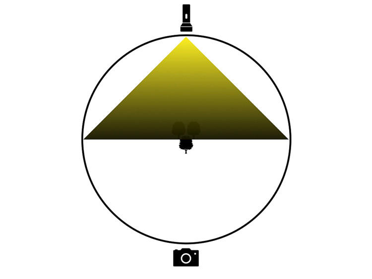 lighting diagram showing light source behind the subject facing towards the camera